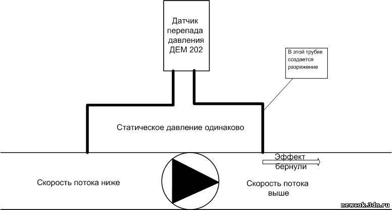 Для определения работы циркуляционных насосов, контроля перепада давления на стояках отопления и других местах...